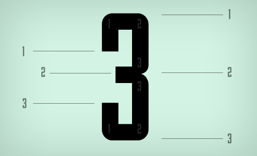 Three is only a number, right? Just one of ten numerals that we use to  express value, nothing more. Or is it perhaps a lot more?